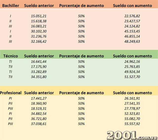 Tabla de sueldos de la Administración Pública - 1 | Imagen: 2001