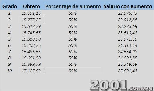 Tabla de sueldos de la Administración Pública - 2 | Imagen: 2001.com.ve