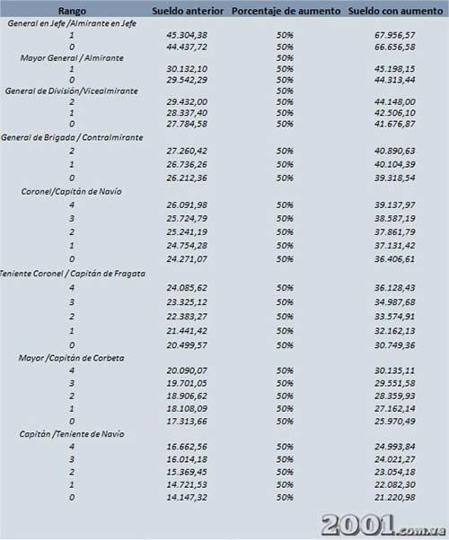 Tabla de sueldos de la Fuerza Armada Nacional | Imagen: 2001.com.ve