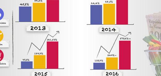 Gráfico: Prensa Miranda