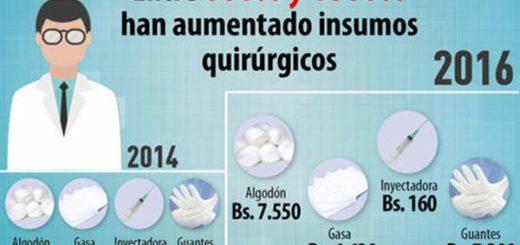 Se ha presentado un alza de precios en insumos médicos de 600  y 1000% |Foto El Nacional