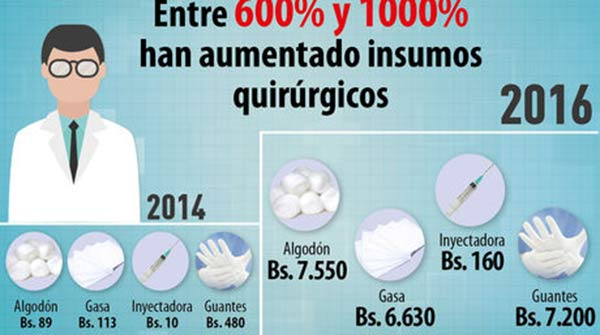 Se ha presentado un alza de precios en insumos médicos de 600  y 1000%  Foto El Nacional