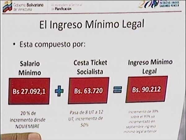 Salario mínimo | Captura de video