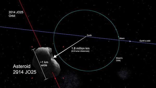 El asteroide de mañana se conoce como 2014 JO25 y fue descubierto en mayo de 2014 | Foto: NASA JPL / Celestia / S. Sutherland
