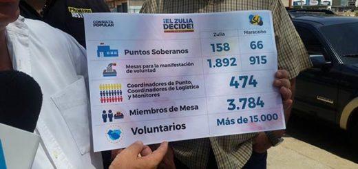 Consulta Popular Zulia |Foto: La Patilla
