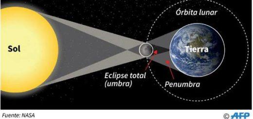 Eclipse Solar total para este lunes 21 de agosto |Foto: AFP
