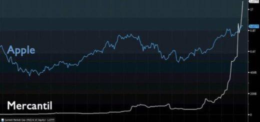 Sobre el papel o las pantallas, Mercantil supera a Apple como empresa de más valor en bolsa | BBC MUNDO
