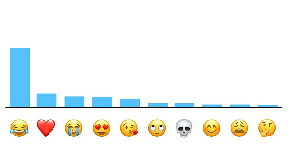 Emoticones mas usados del mundo | Apple