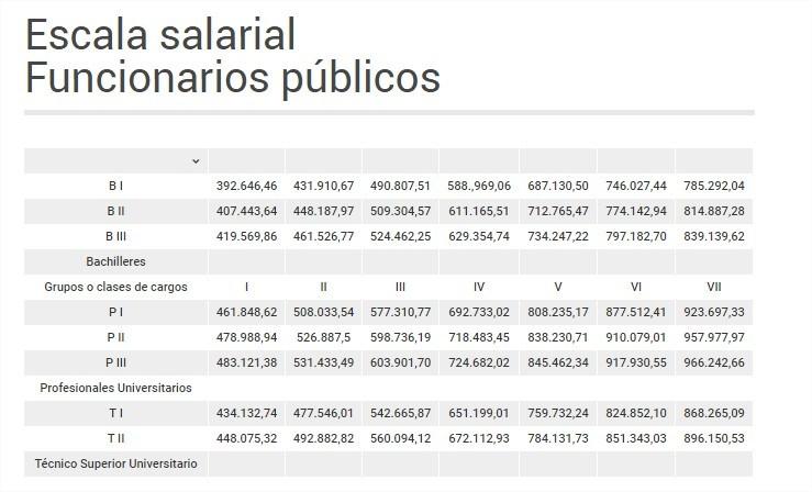 TABULADOR-Así-quedó-la-escala-salarial-para-empleados-y-obreros-públicos-Google-Chrome