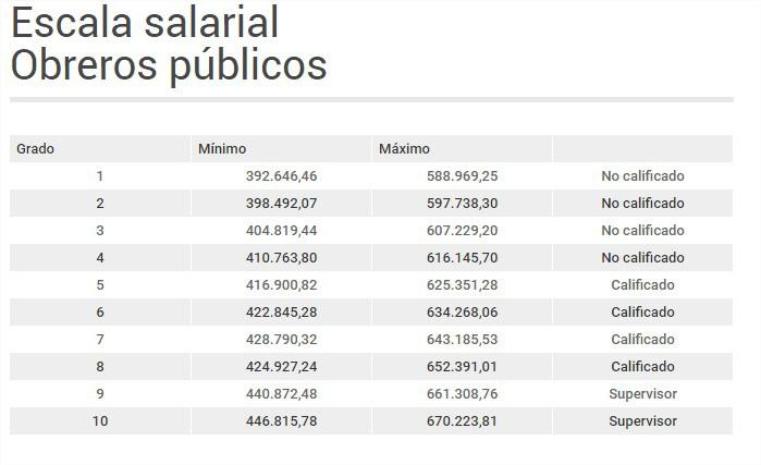 tabulador-salarial
